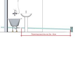 Высота смесителя над ванной