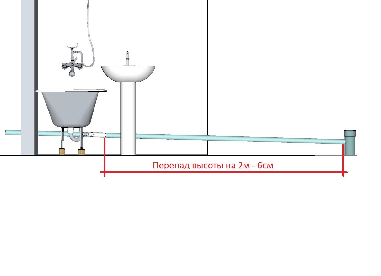 Схема подключения унитаз к канализации в частном доме